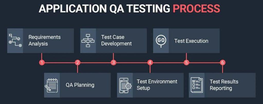 Application QA Testing Process